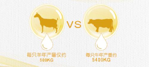 羊奶粉奶粉中最值得选的是哪一个?当然是悠滋小羊